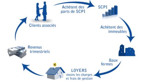 Investir dans l'immobilier avec la SCPI